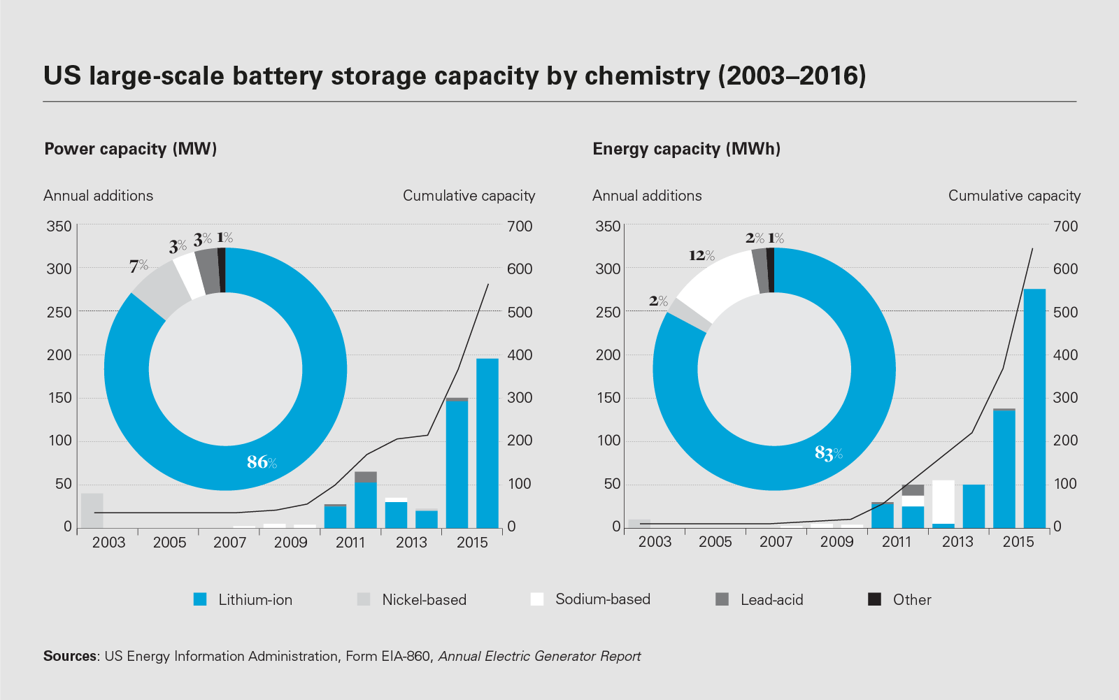 Energy_storage_LON0319065_Chart9_1600x900.png