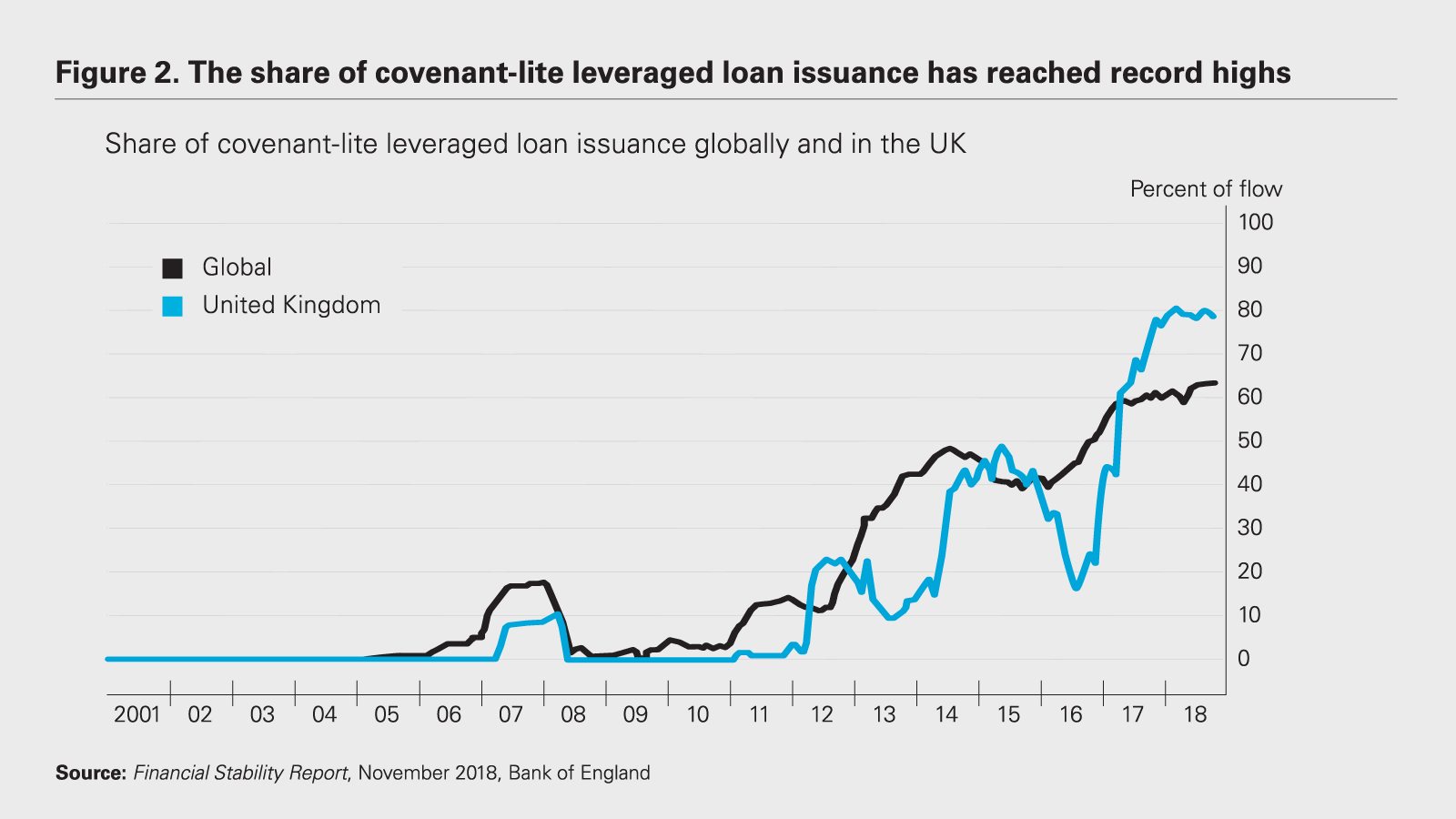 The share of covenant-lite leveraged loan issuance has reached record highs chart