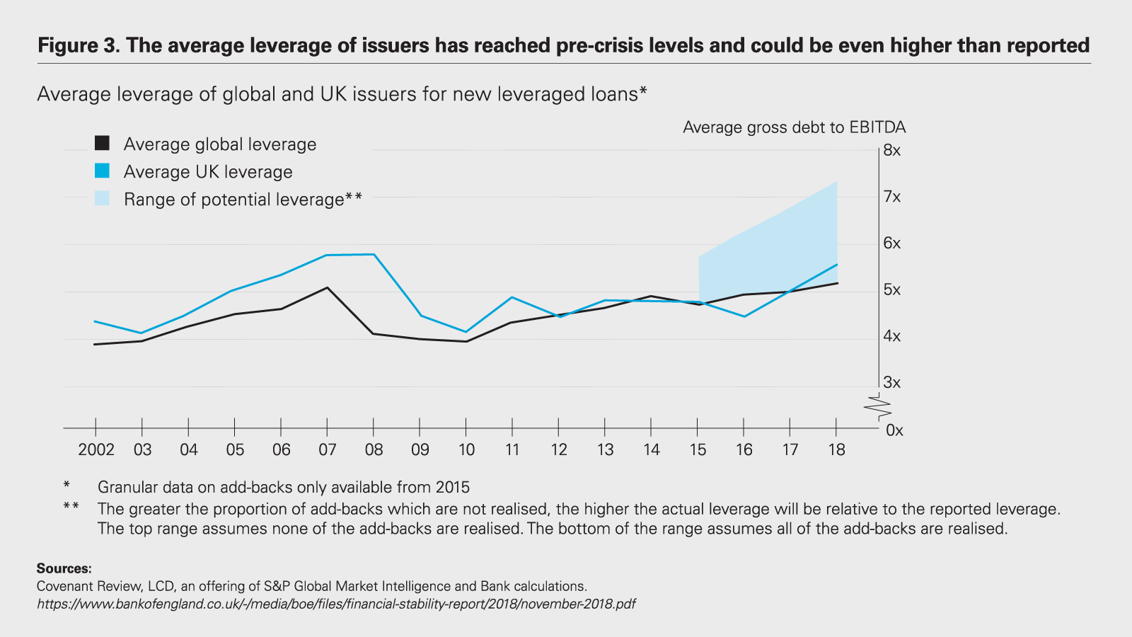 The average leverage of issuers has reached pre-crisis levels and could be even higher than reported Chart
