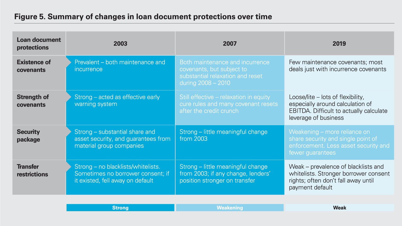 Summary of changes in loan document protections over time chart