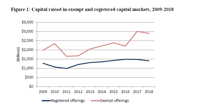 exempt-and-registered-capital-markets.png