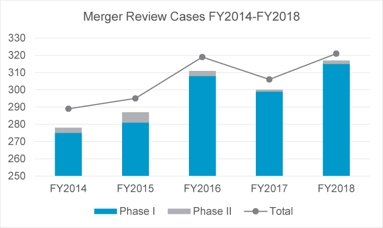 Merger review cases