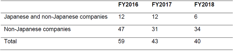 jftc-merger-review-fy2018-chart-3