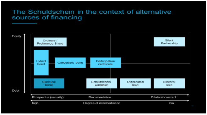 A Schuldschein in the context of alternative source of financing chart