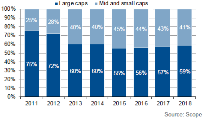 Proportion of SME v large cap SSD transactions (in no. of transactions) chart