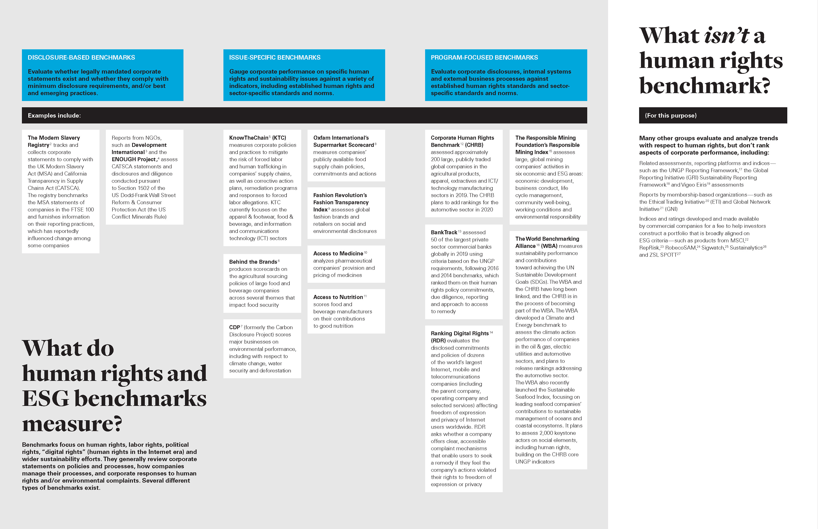 human rights and ESG benchmarks table (PNG)