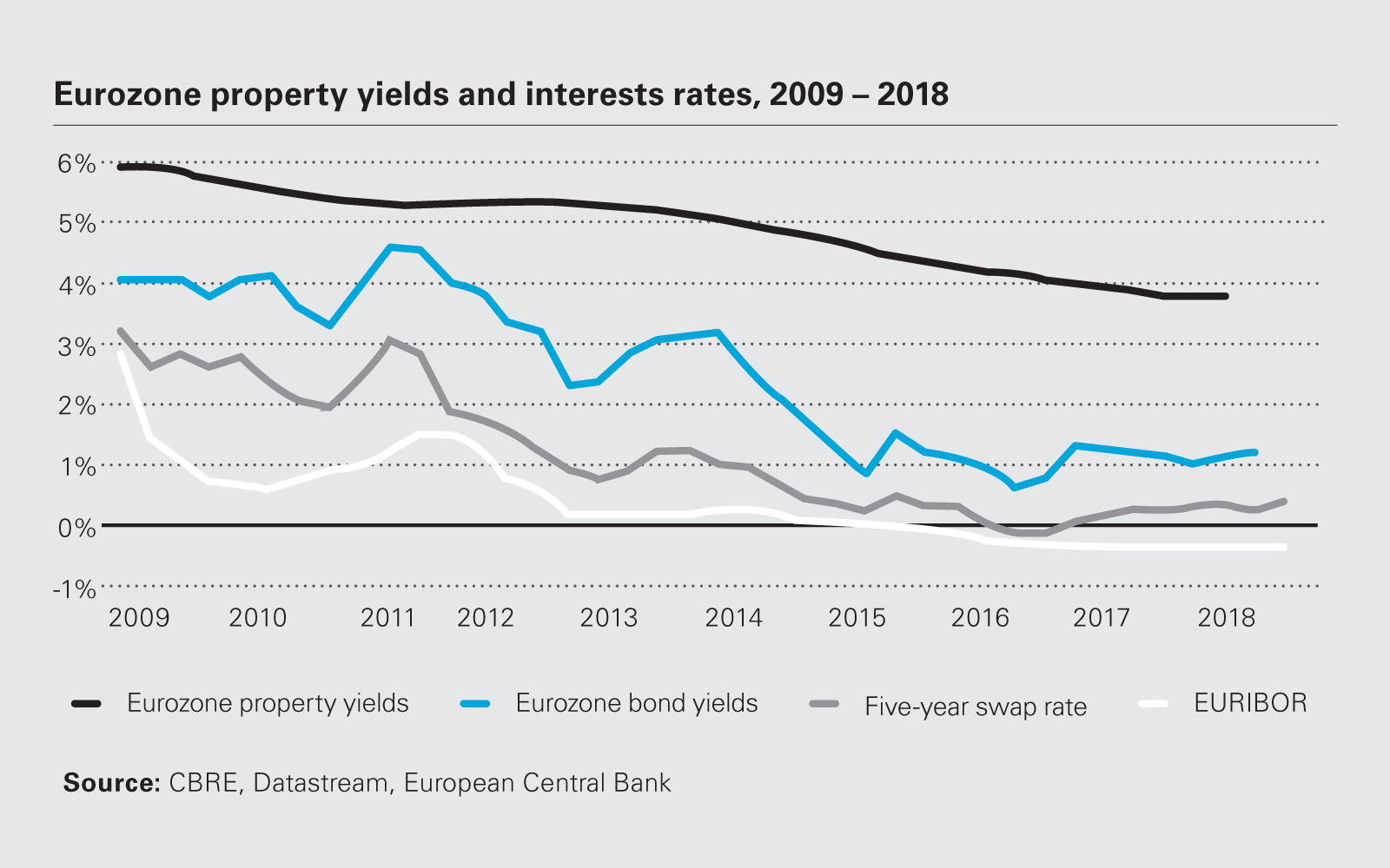 Eurozone property yields and interests rates, 2009-2018