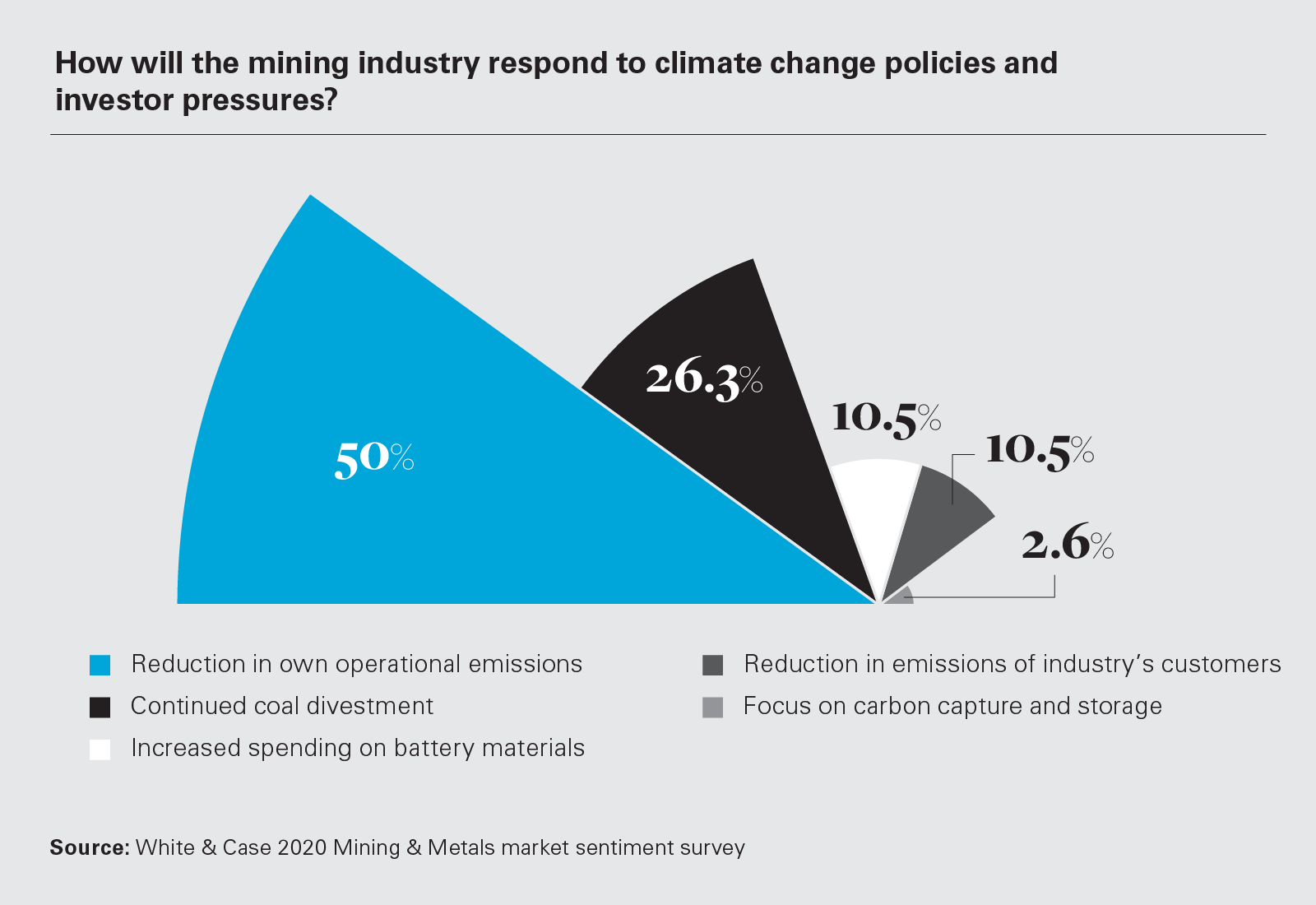 How will the mining industry respond to climate change policies and investor pressures? (Graph)