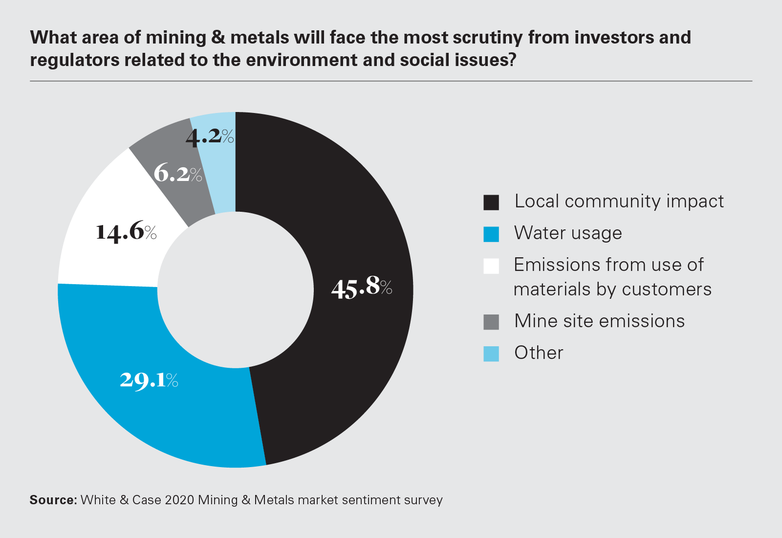 What area of mining & metals will face the most scrutiny from investors and regulators related to the environment and social issues?