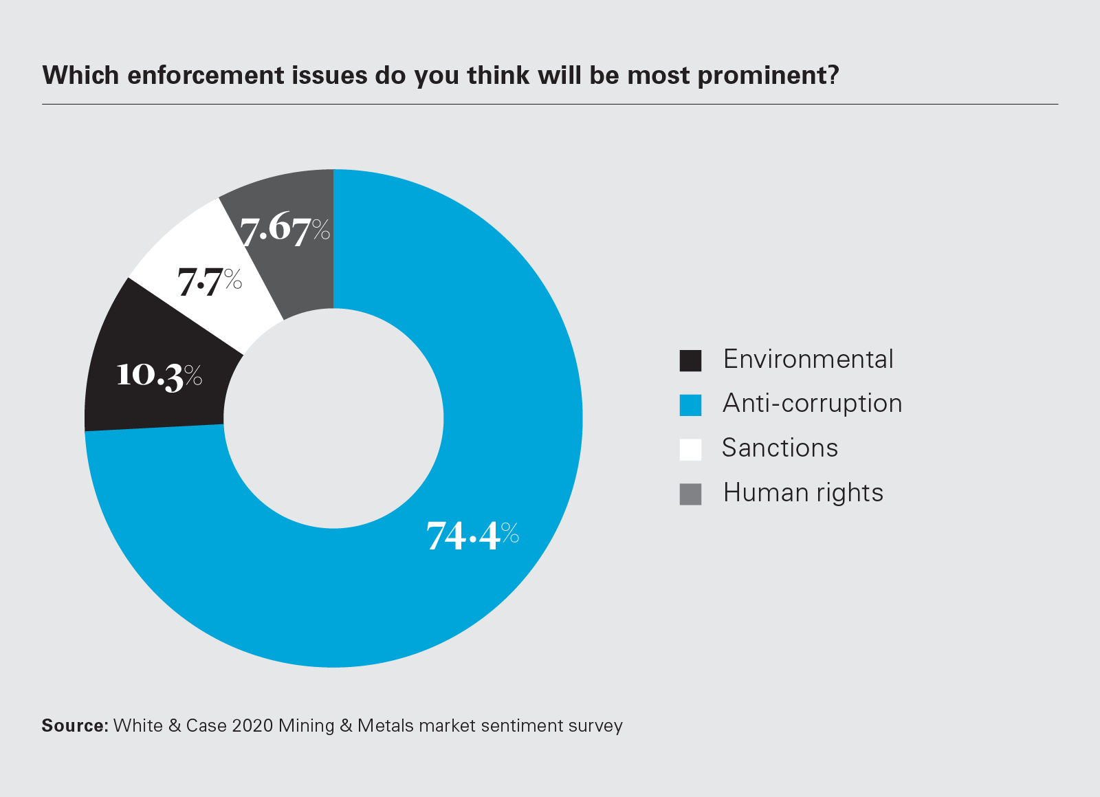 Which enforcement issues do you think will be most prominent? (Graph)