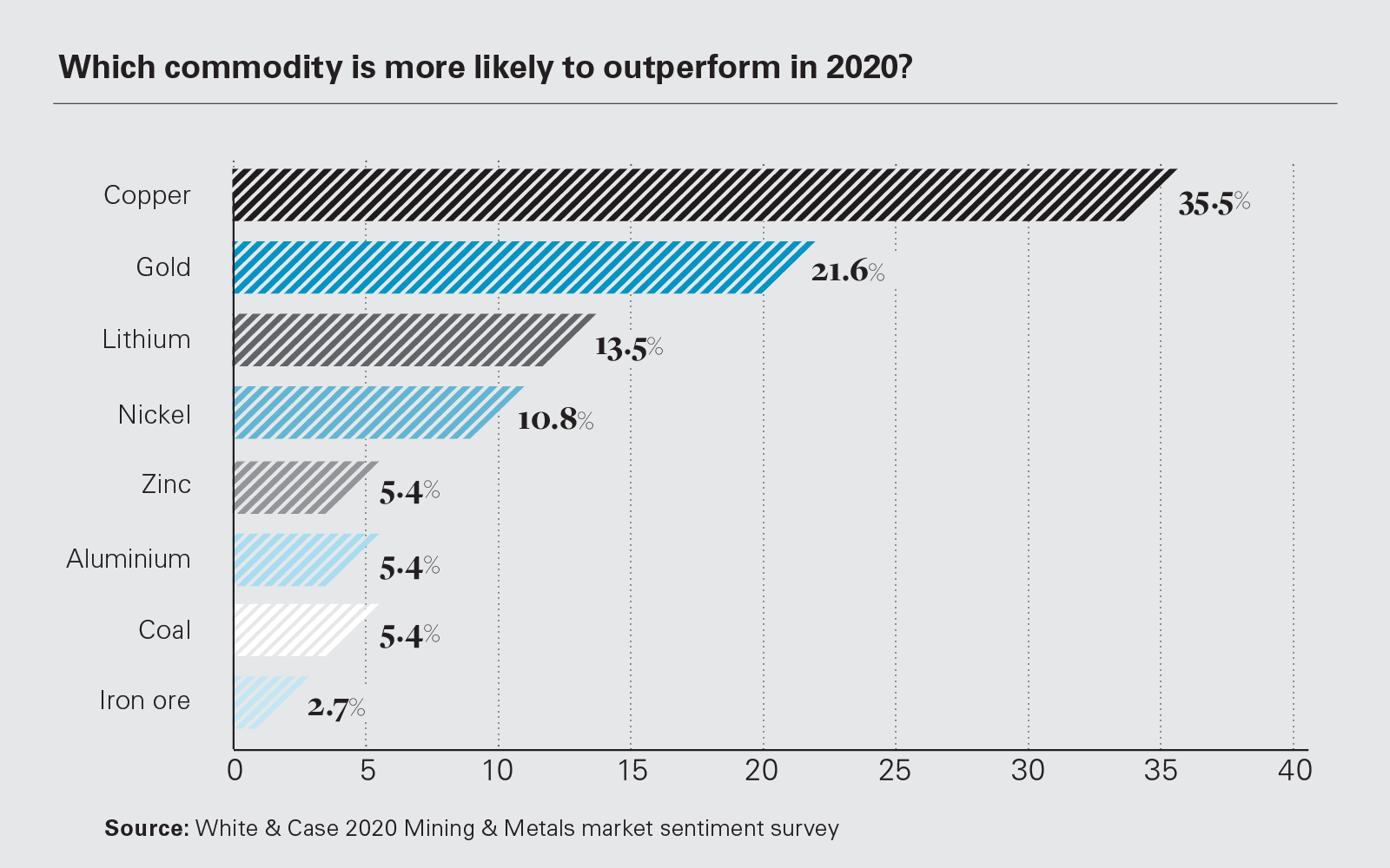 Which commodity is more likely to outperform in 2020?