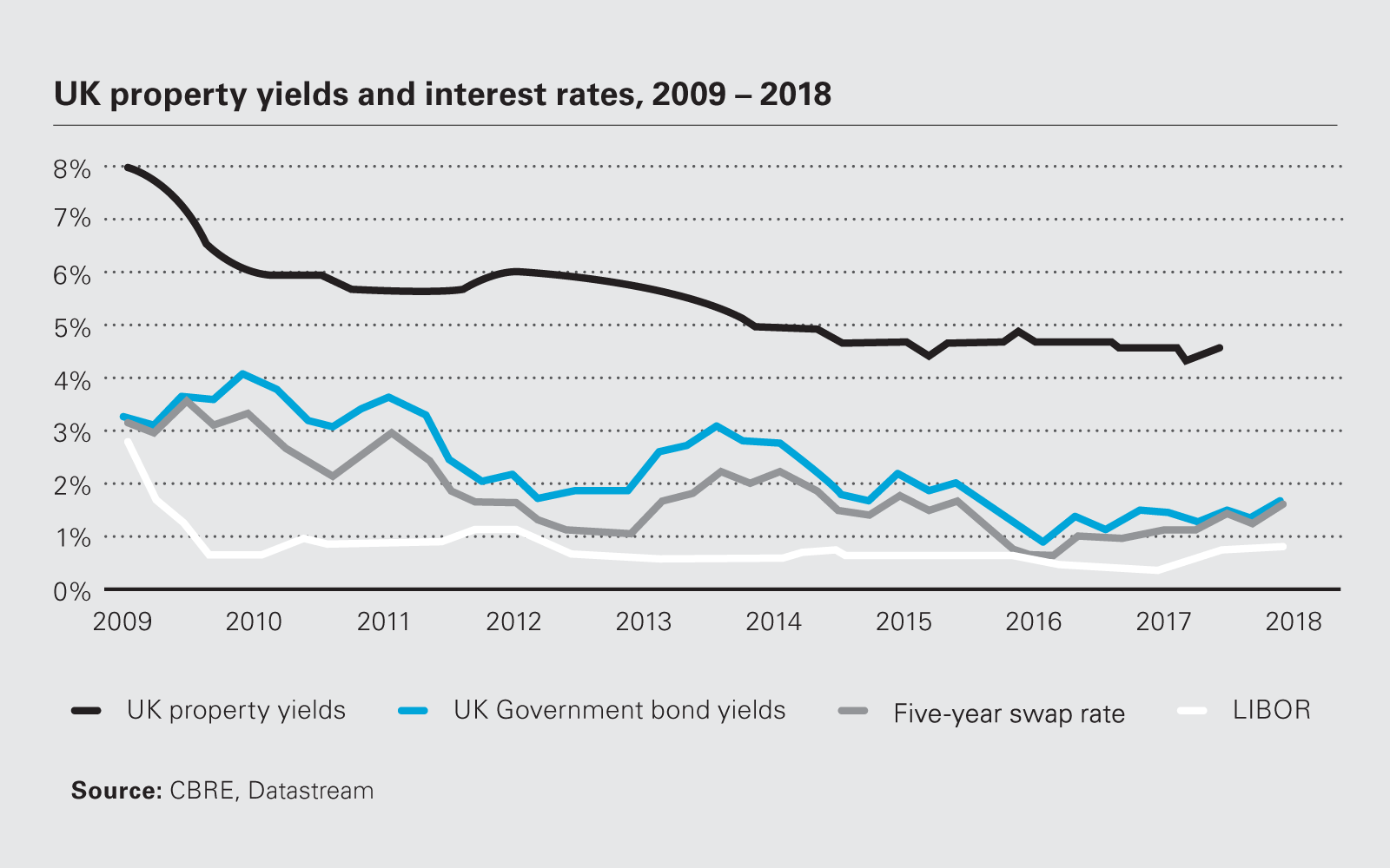 UK property yields and interest rates, 2009-2018