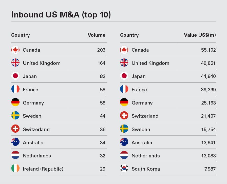 Inbound  (top 10 countries)