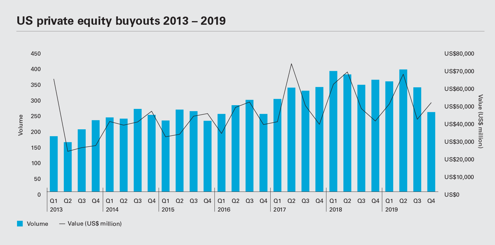 US private equity buyouts 2013 - 2019
