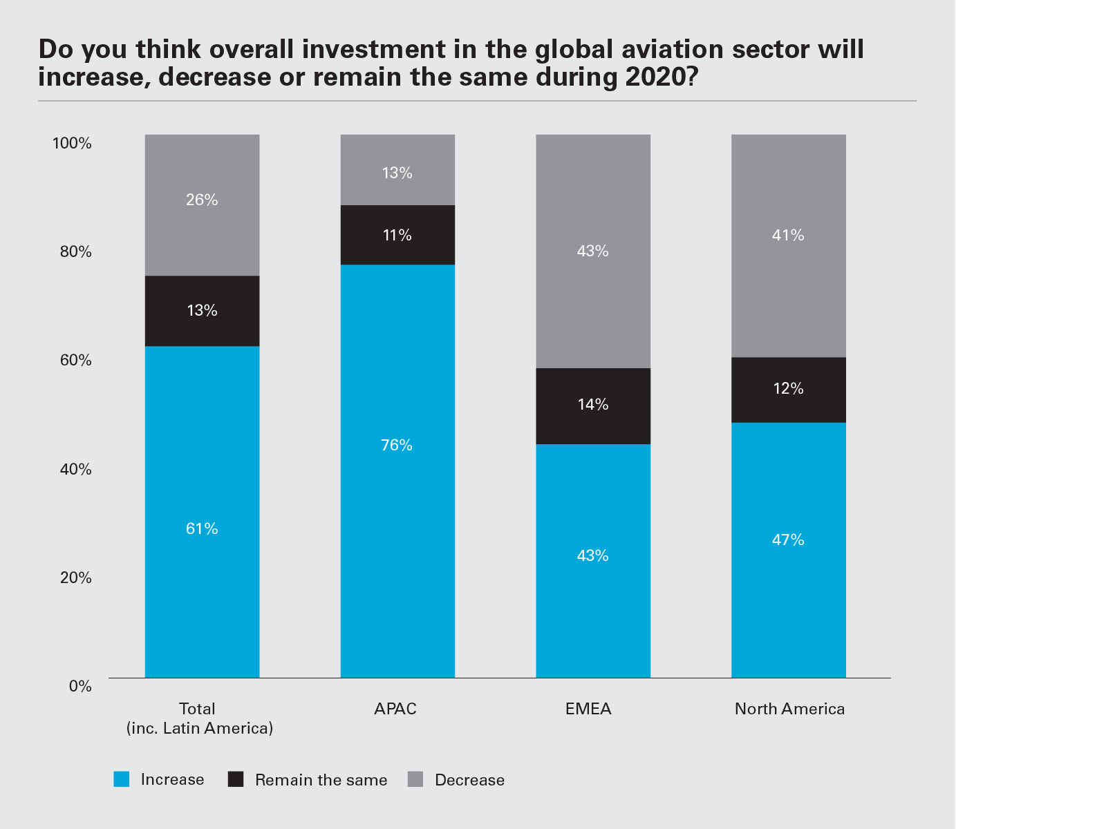 Do you think overall investment in the global aviation sector will increase, decrease or remain the same during 2020? (Graph PNG)