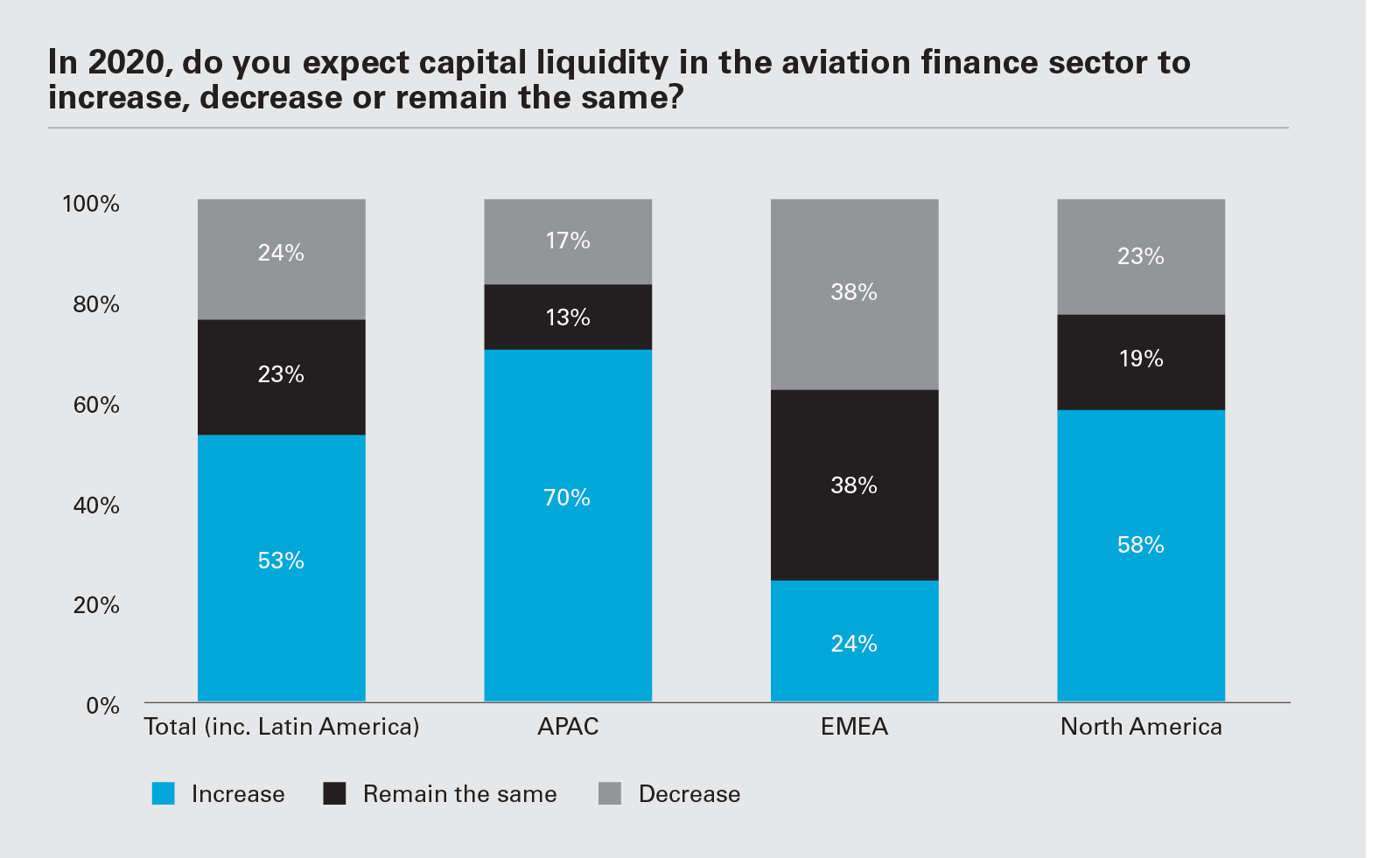 In 2020, do you expect capital liquidity in the aviation finance sector to increase, decrease or remain the same? (Graph PNG)