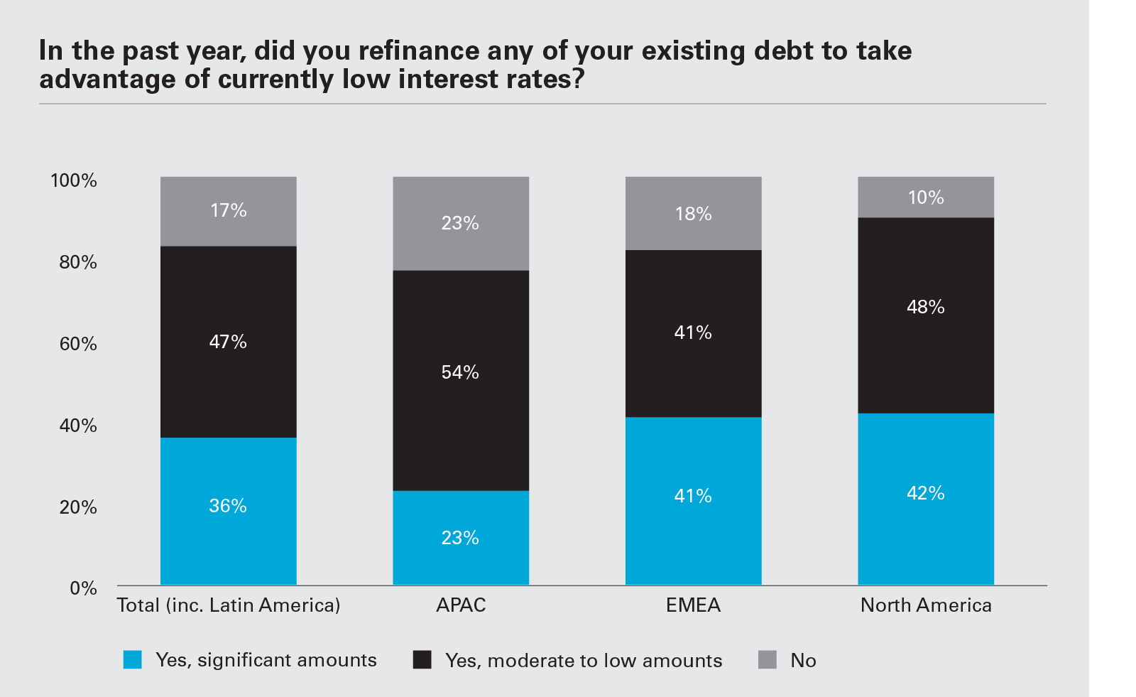 In the past year, did you refinance any of your existing debt to take advantage of currently low interest rates? (Graph PNG)
