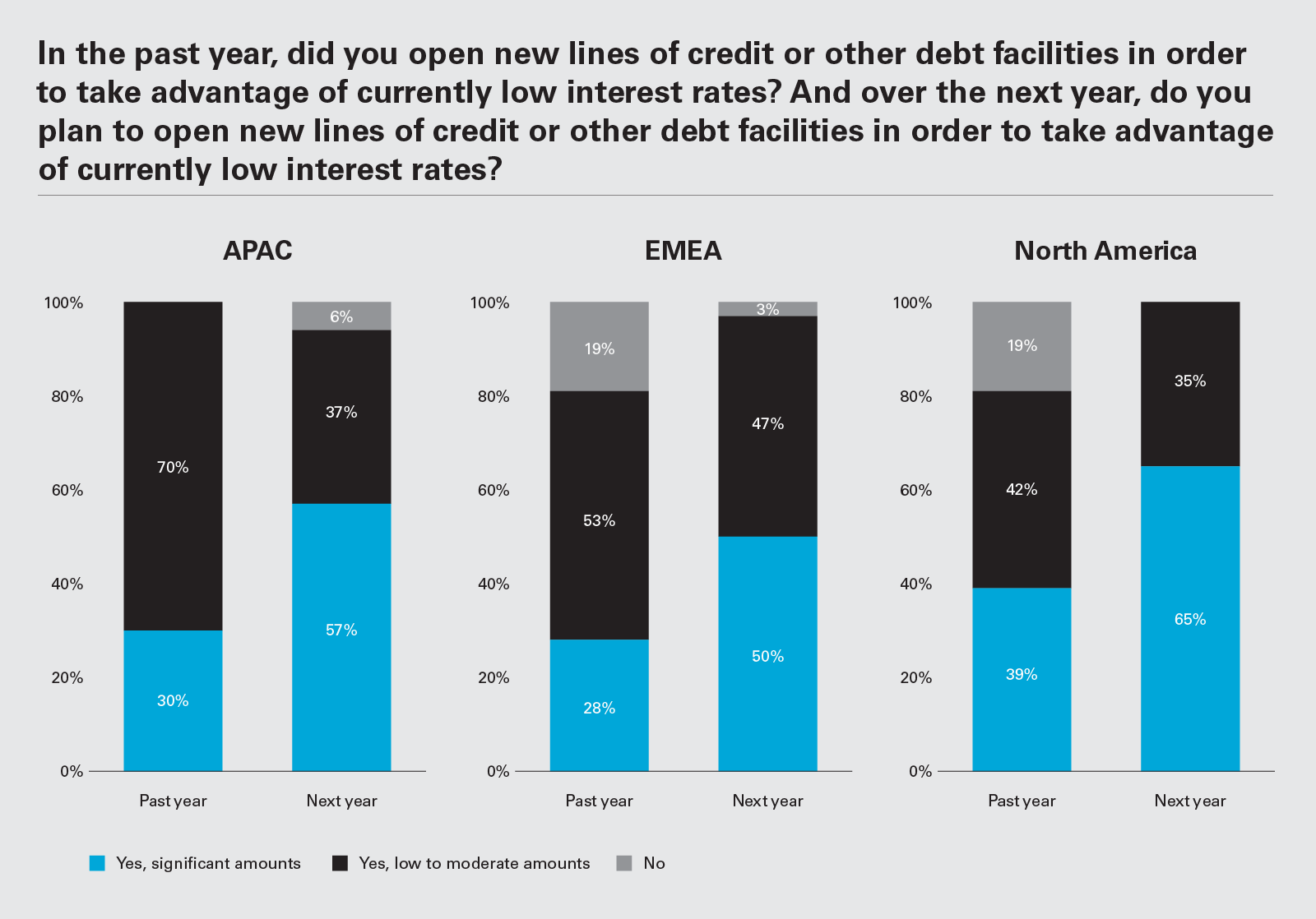 In the past year, did you open new lines of credit or other debt facilities in order to take advantage of currently low interest rates? (Graph PNG)