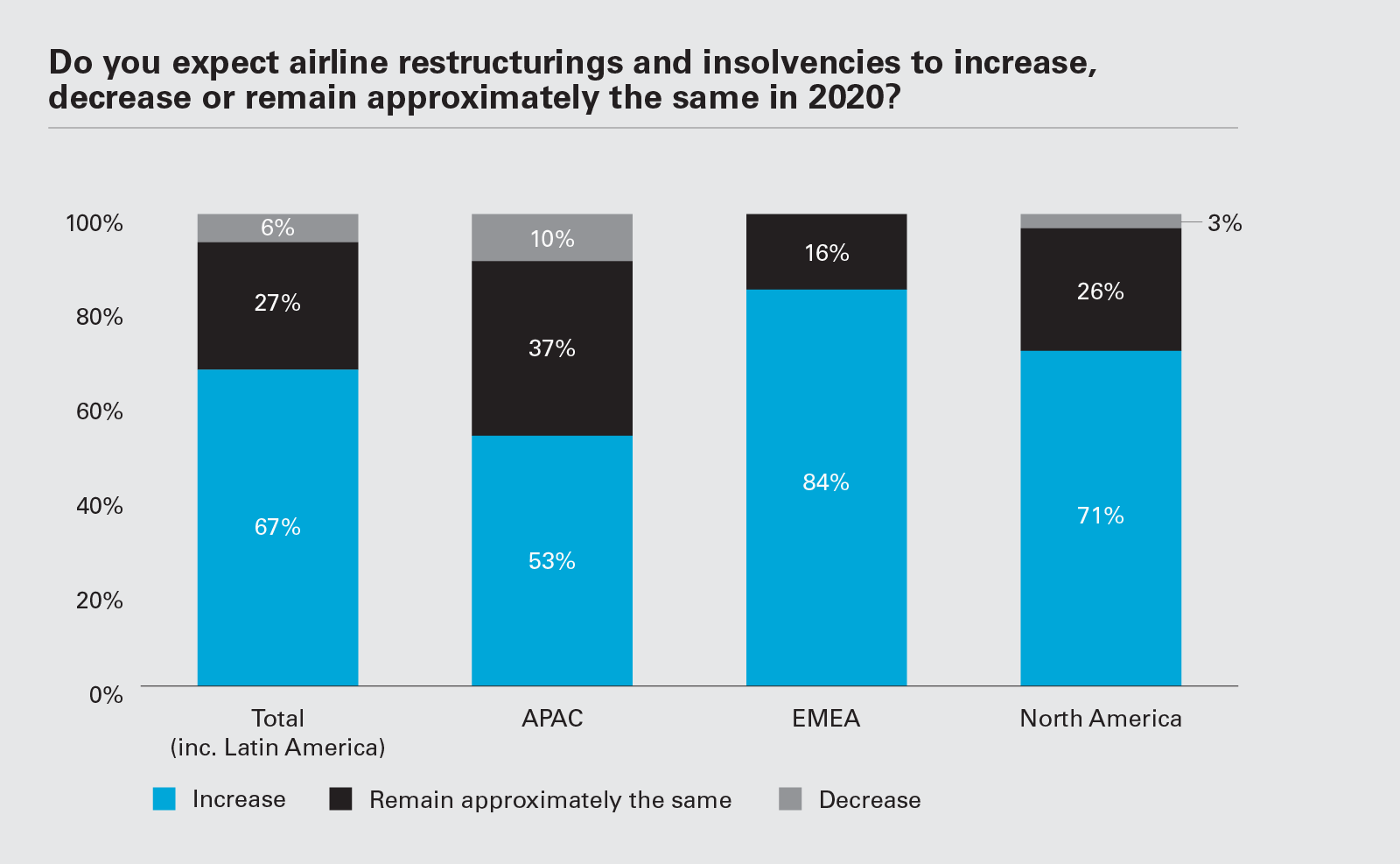 Do you expect airline restructurings and insolvencies to increase, decrease or remain approximately the same in 2020? (Graph PNG)