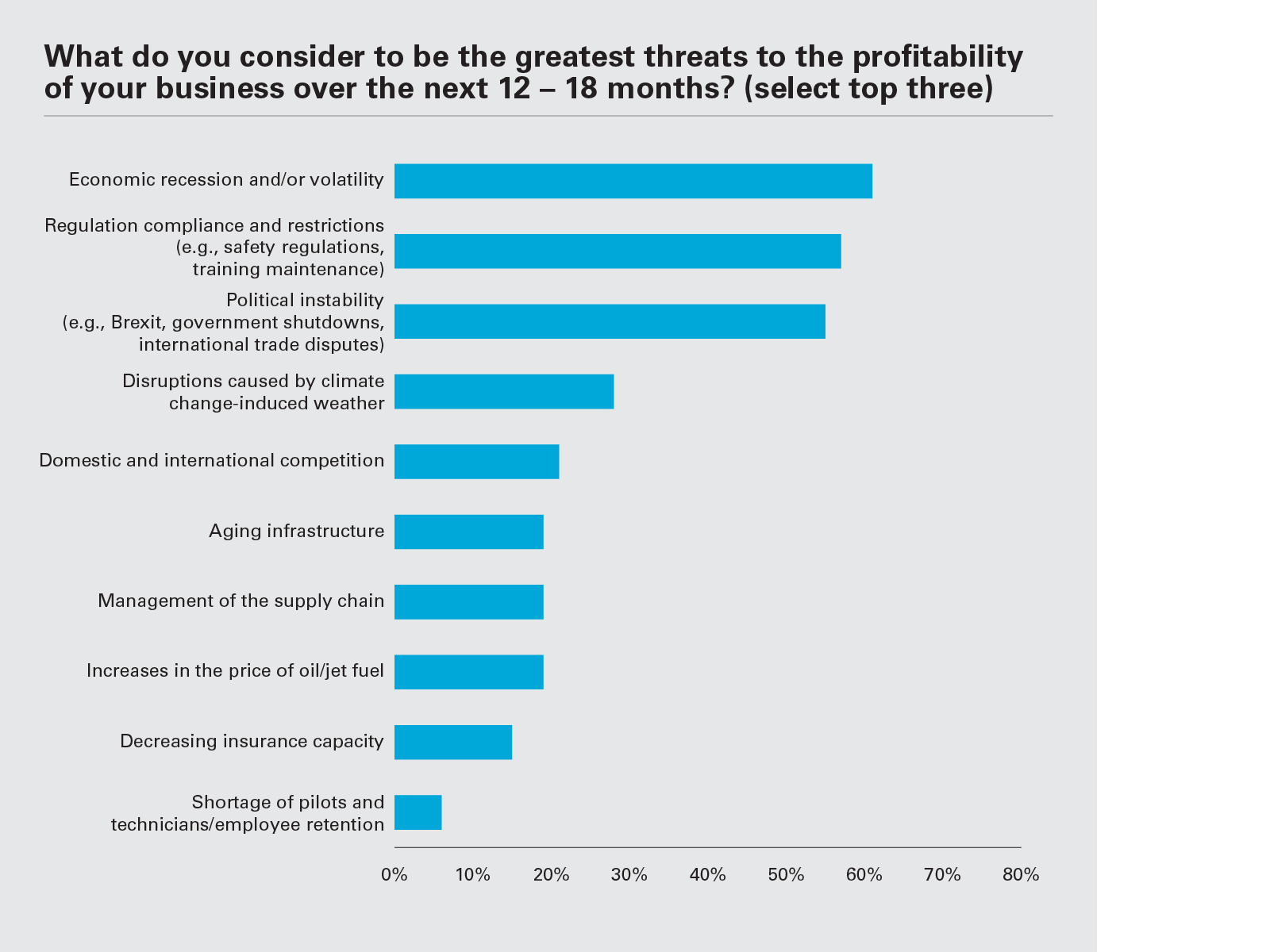 What do you consider to be the greatest threats to the profitability of your business over the next 12 – 18 months? (Graph PNG)