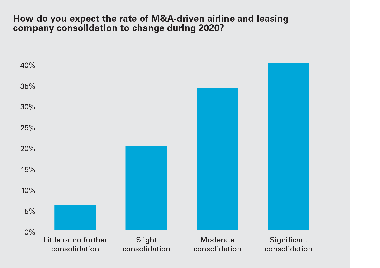 How do you expect the rate of M&A-driven airline and leasing company consolidation to change during 2020? (Graph PNG)