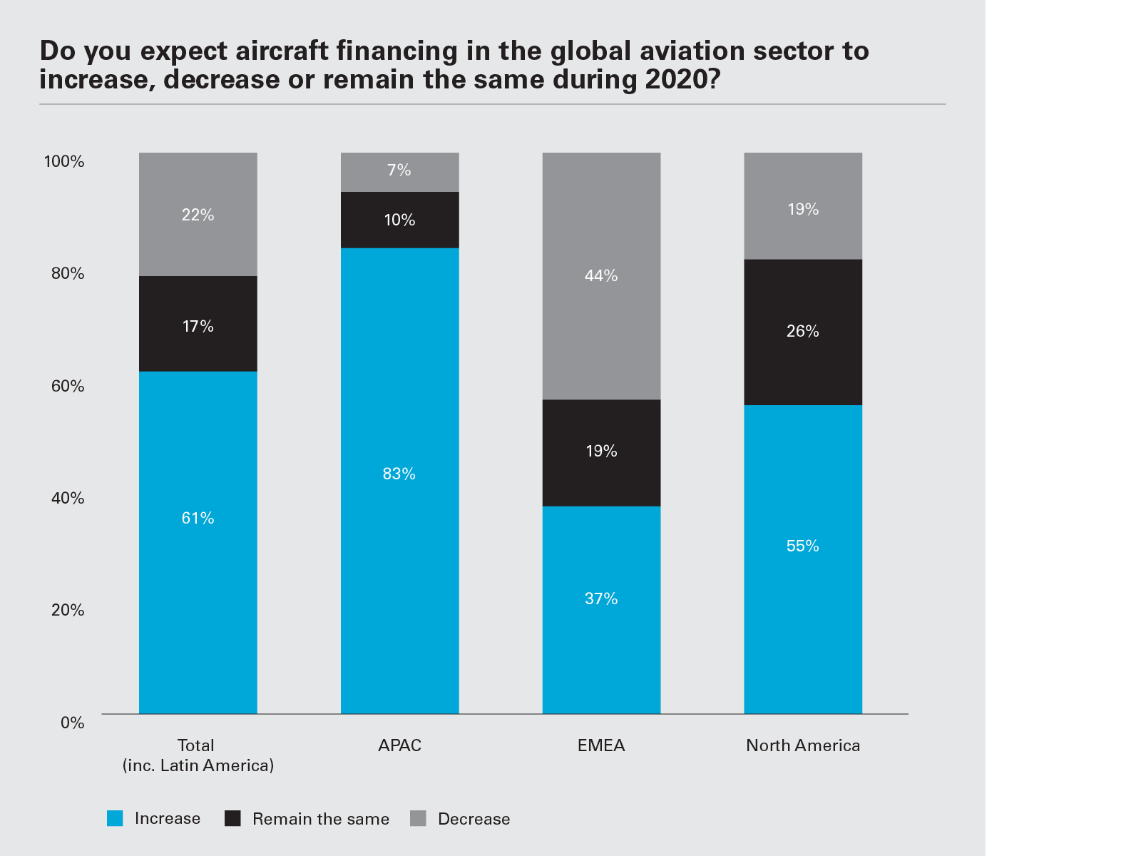 Do you expect aircraft financing in the global aviation sector to increase, decrease or remain the same during 2020? (Graph PNG)