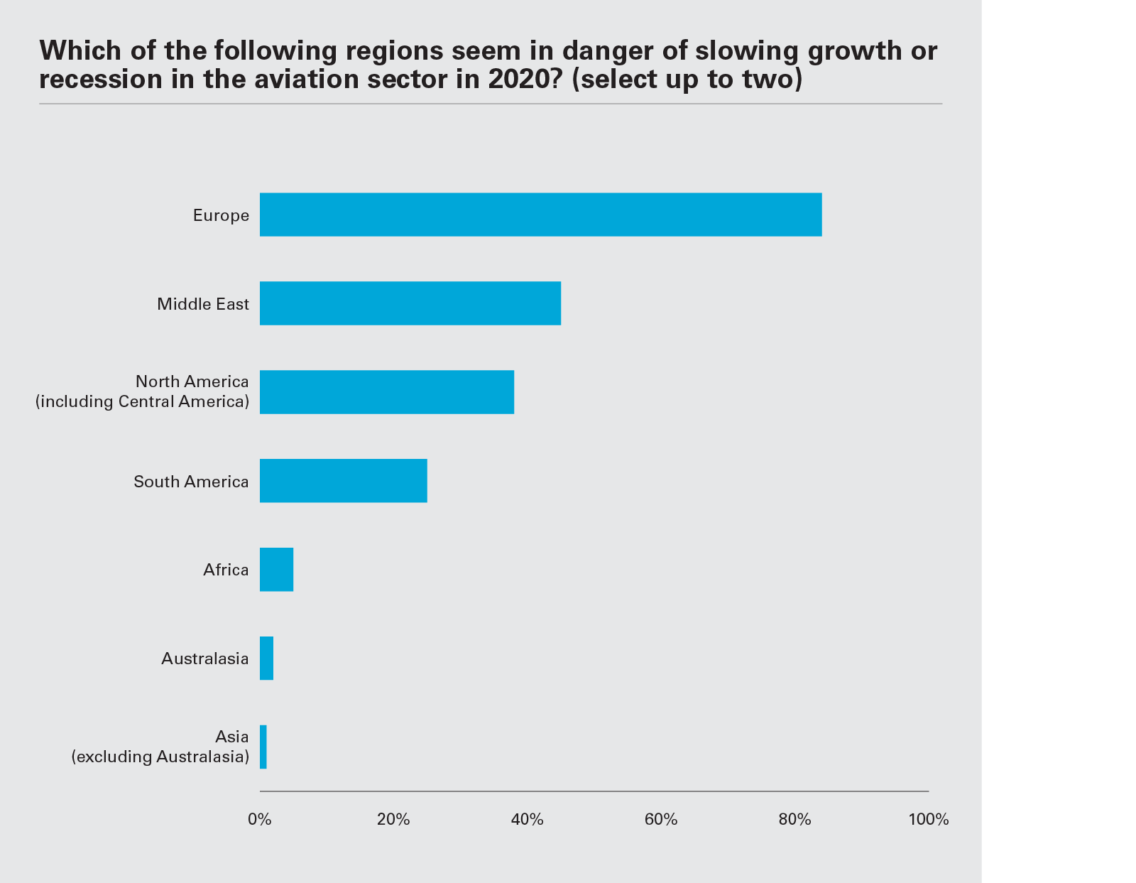 Which of the following regions seem in danger of slowing growth or recession in the aviation sector in 2020? (Graph PNG)