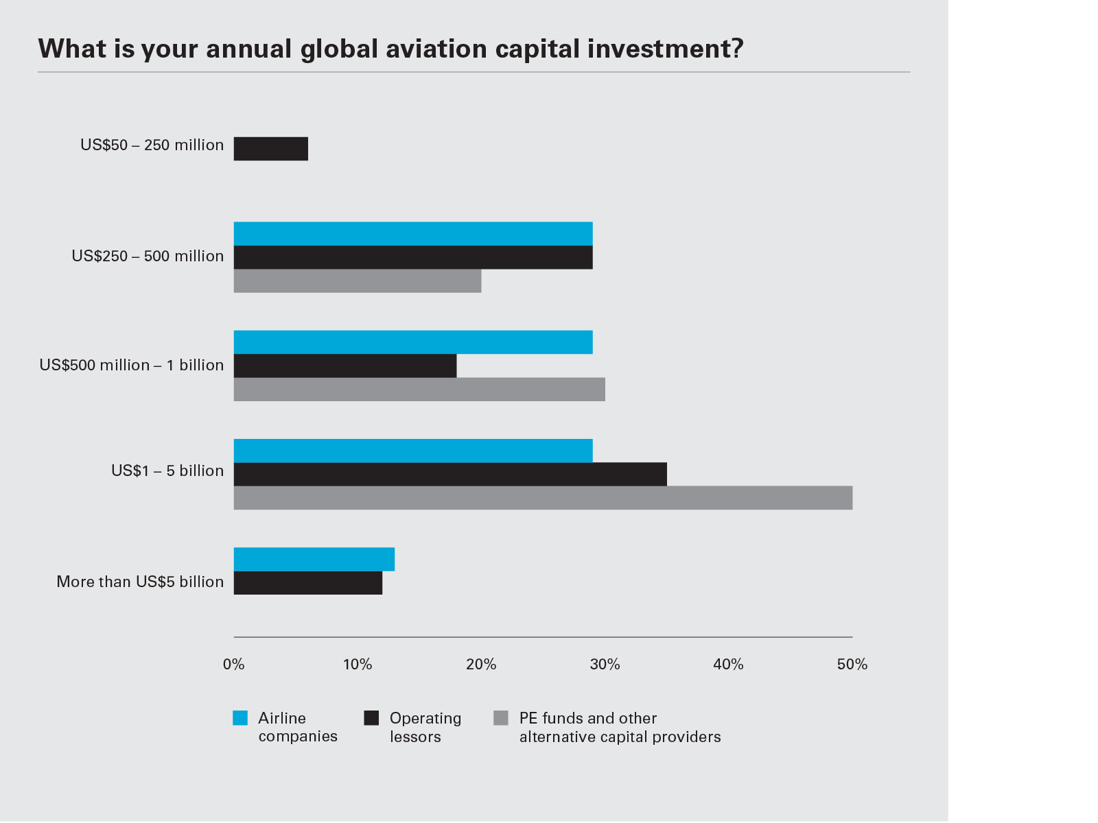 What is your annual global aviation capital investment? (Graph PNG)