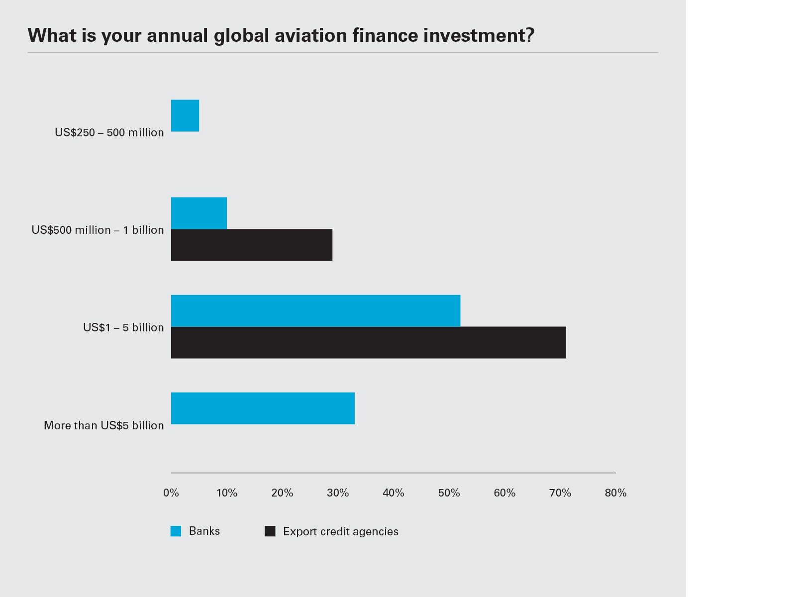 What is your annual global aviation finance investment? (Graph PNG)