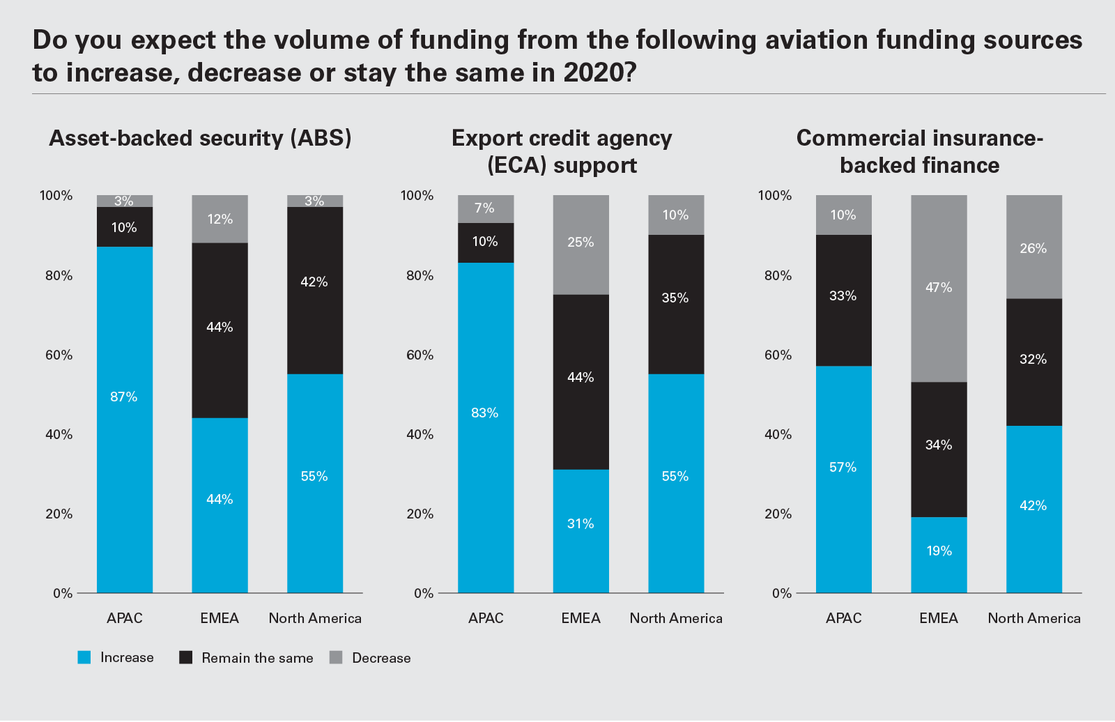 Do you expect the volume of funding from the following aviation funding sources to increase, decrease or stay the same in 2020? (Graph PNG)