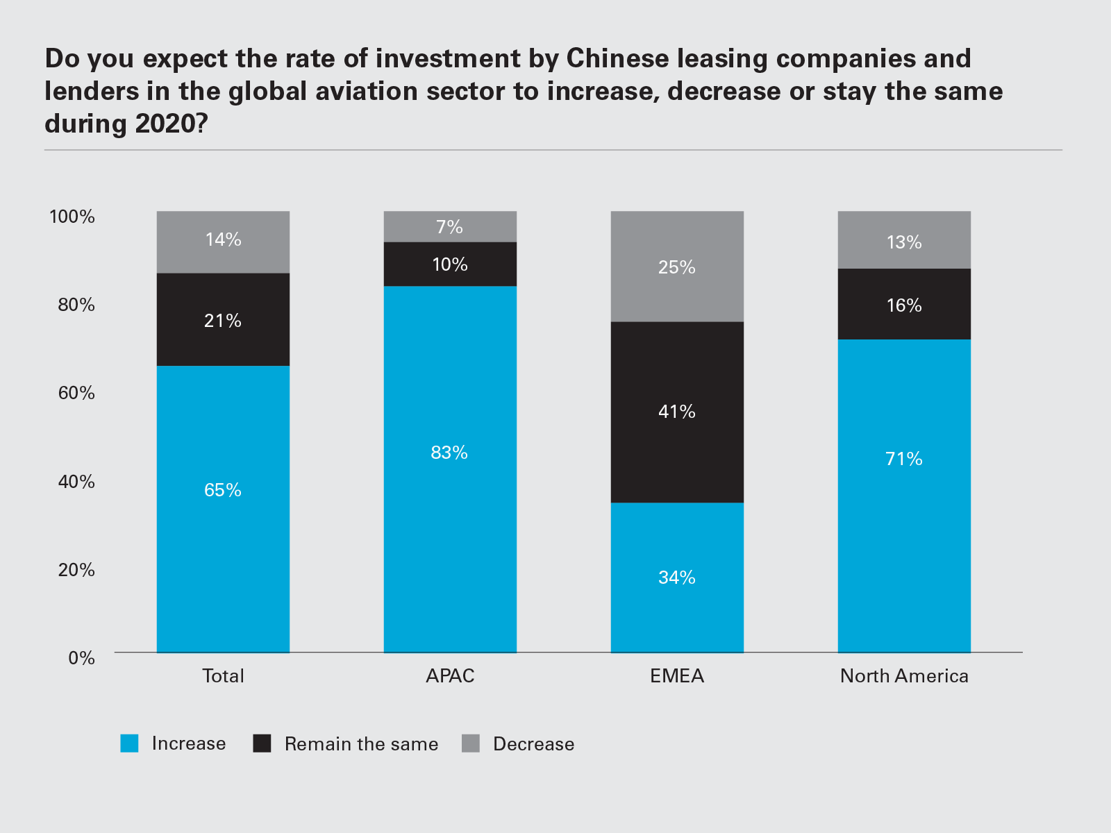 Do you expect the rate of investment by Chinese leasing companies and lenders in the global aviation sector to increase, decrease or stay the same during 2020? (Graph PNG)