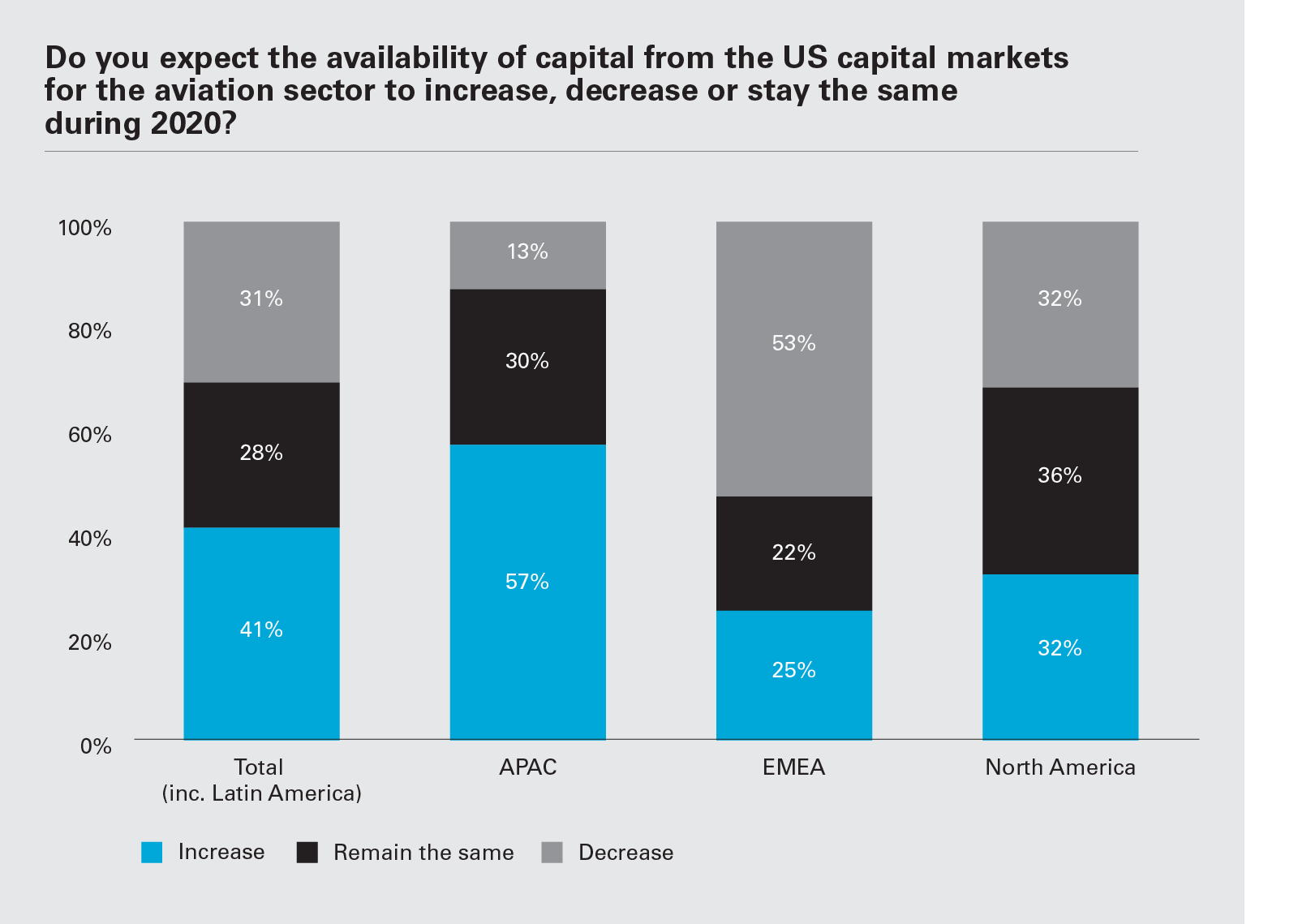 Do you expect the availability of capital from the US capital markets for the aviation sector to increase, decrease or stay the same during 2020? (Graph PNG)
