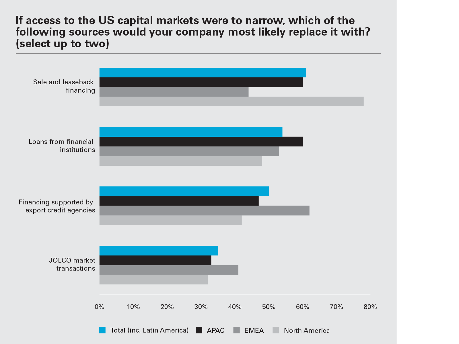 If access to the US capital markets were to narrow, which of the following sources would your company most likely replace it with? (Graph PNG)