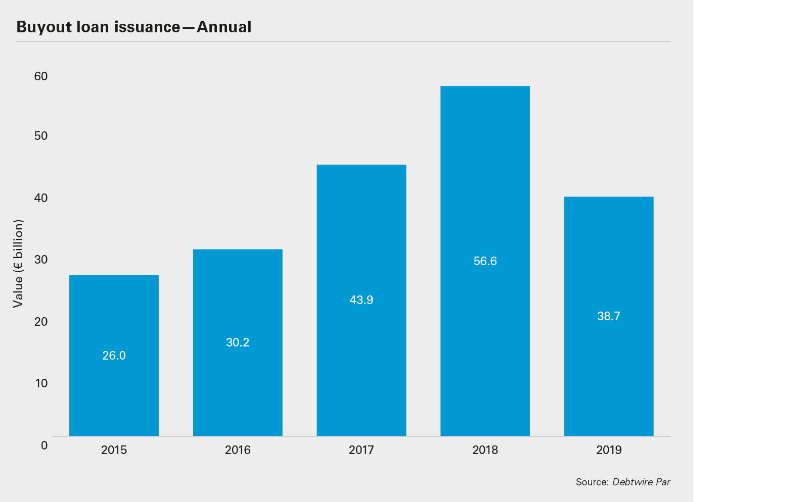 Buyout loan issuance—Annual chart