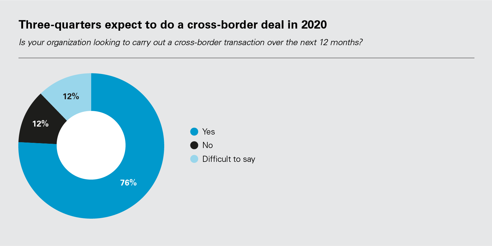 Three-quarters expect to do a cross-border deal in 2020