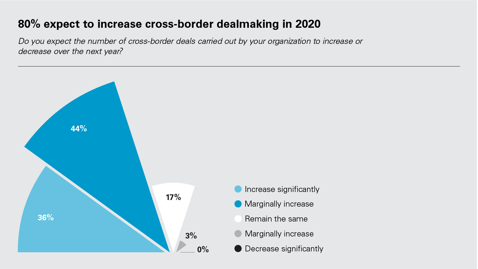 80% expect to increase cross-border dealmaking in 2020