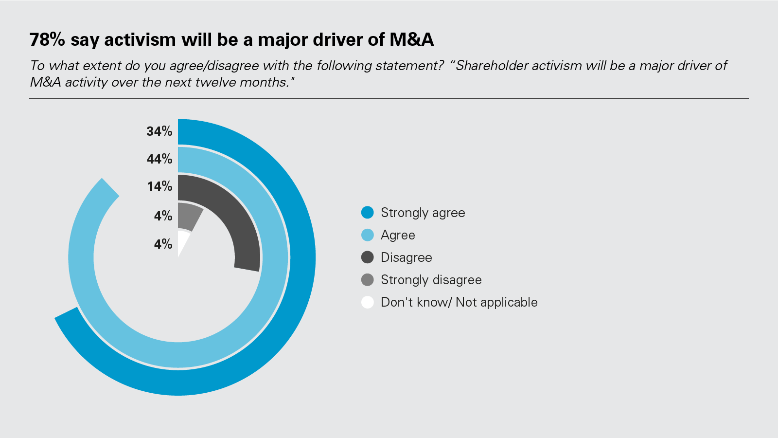 78% say activism will be a major driver of M&A