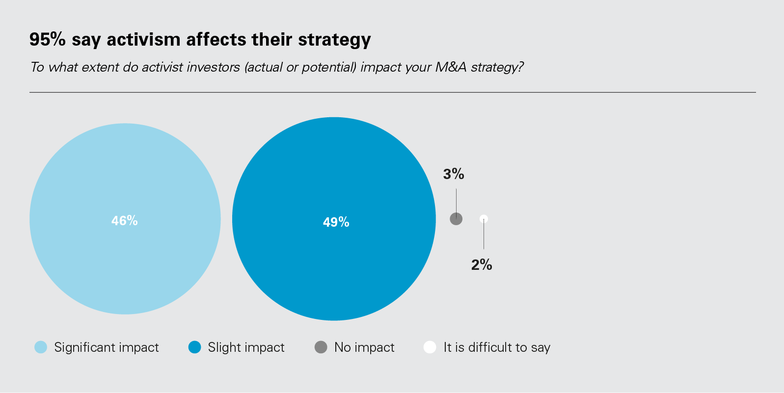 95% say activism affects their strategy