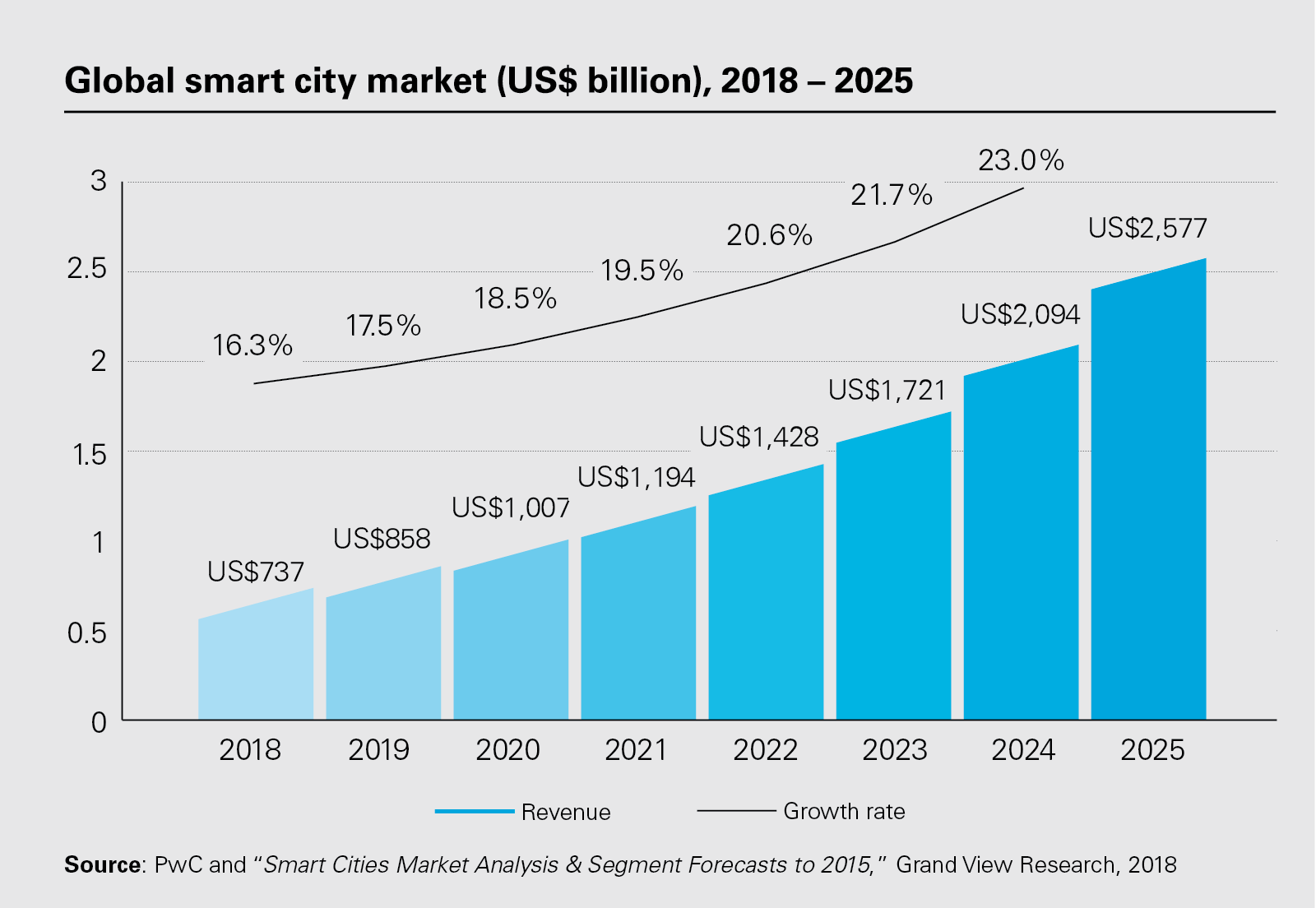 Global smart city market (US$ billion), 2018 - 2025