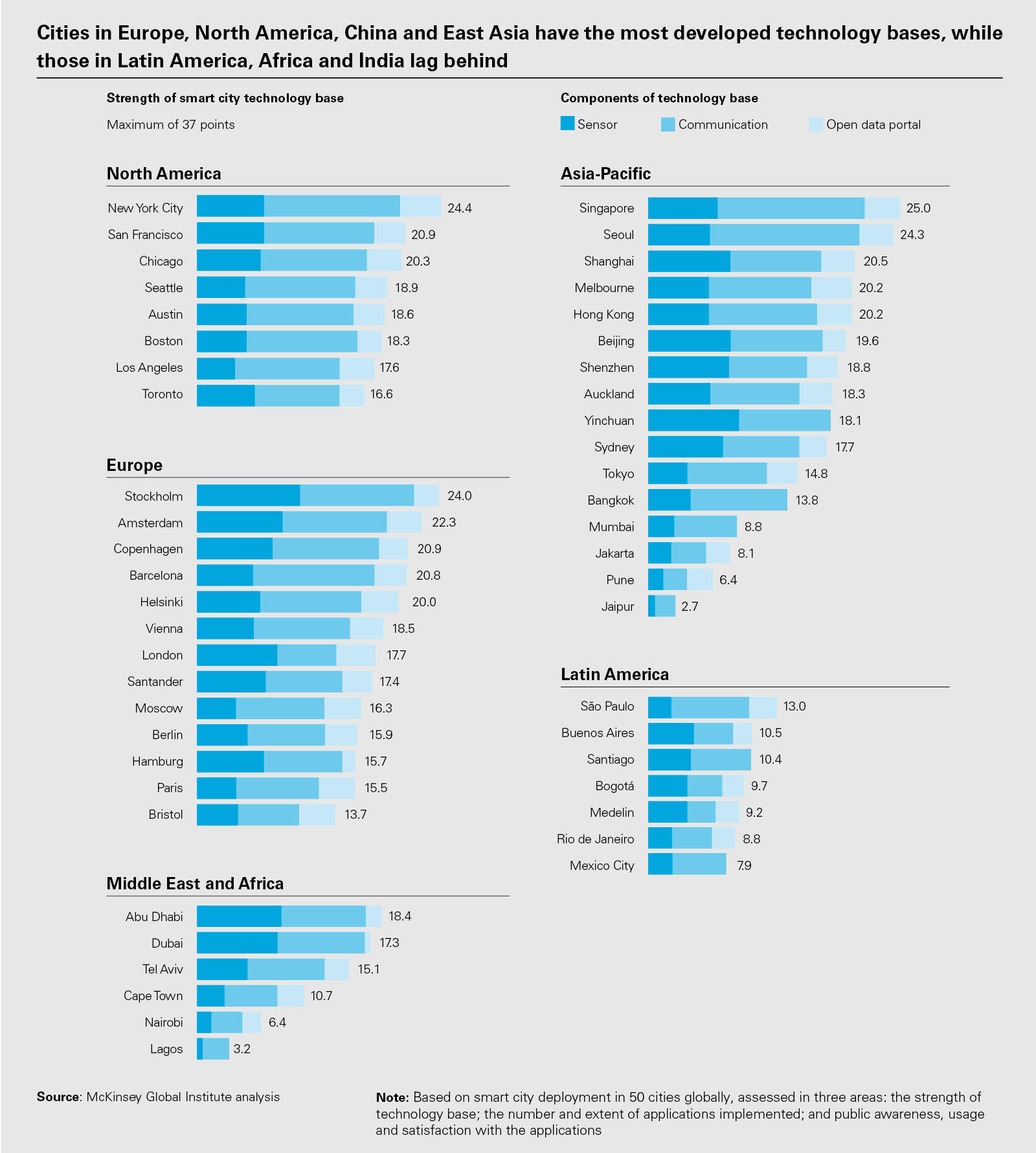 Cities in Europe, North America, China and East Asia have the most developed technology bases