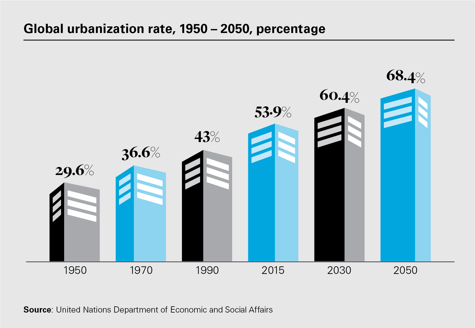 Global urbanization rate, 1950 – 2050, percentage