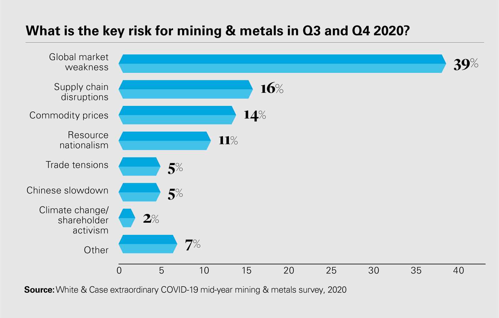 What is the key risk for mining & metals in Q3 and Q4 2020?