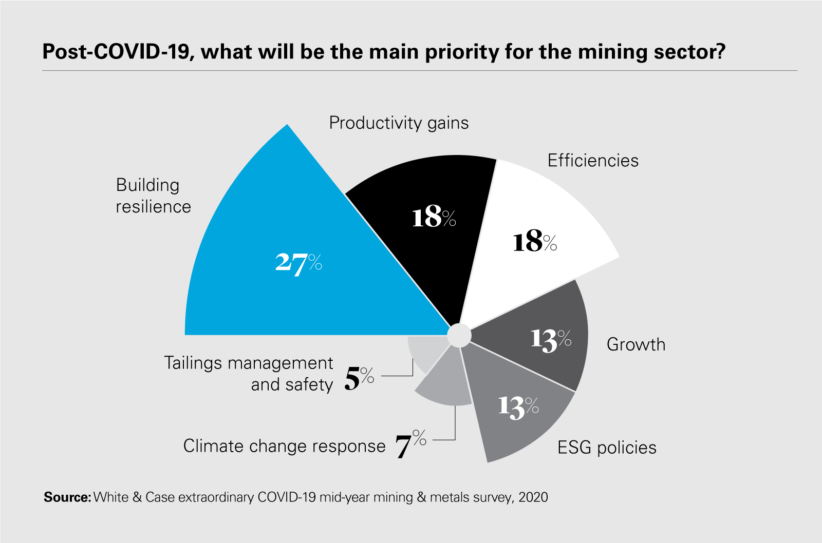 Post-COVID-19, what will be the main priority for the mining sector?