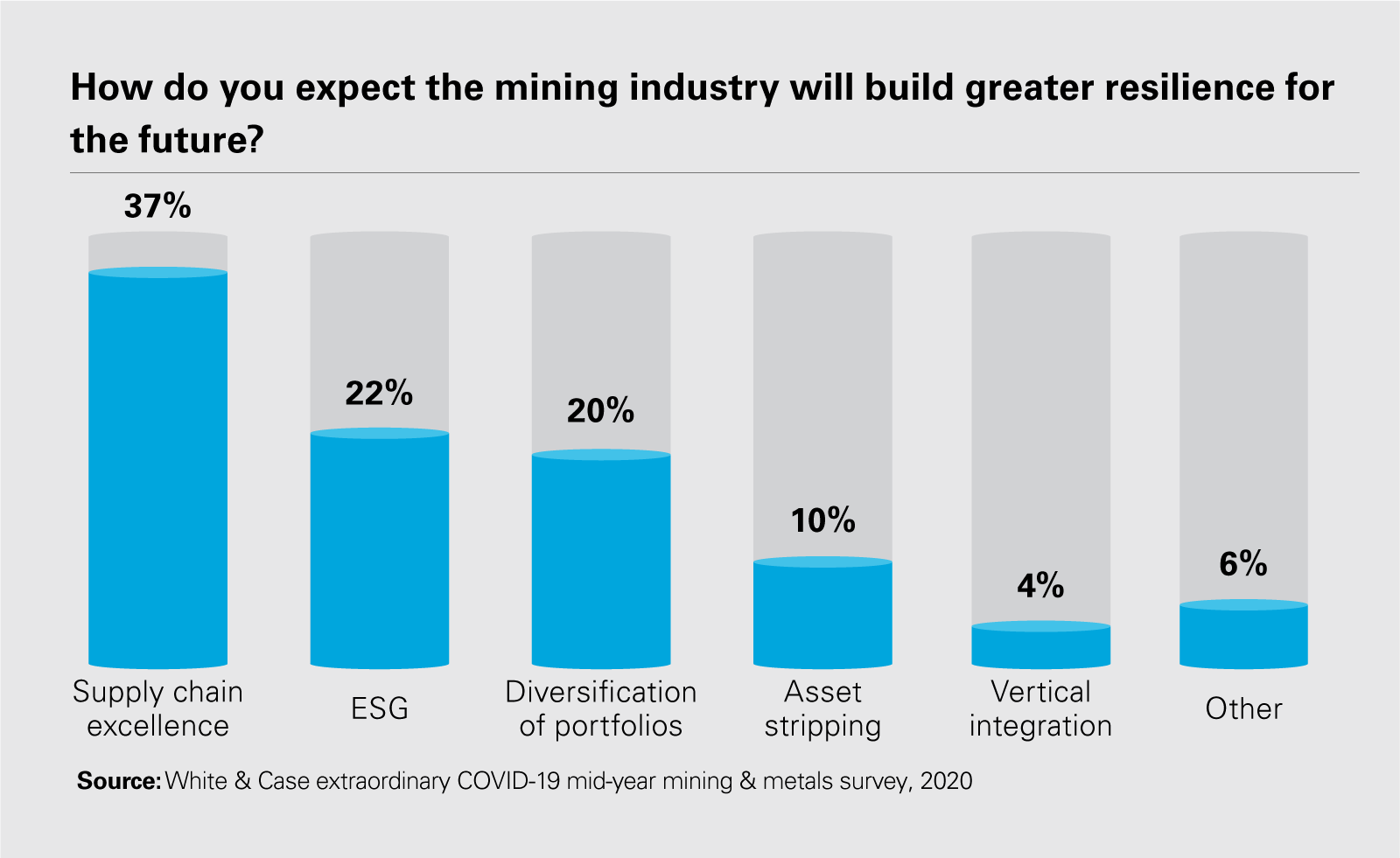 How do you expect the mining industry will build greater resilience for the future?