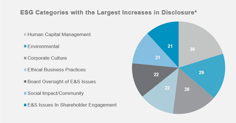 ESG Categories with Largest Increases in Disclosure