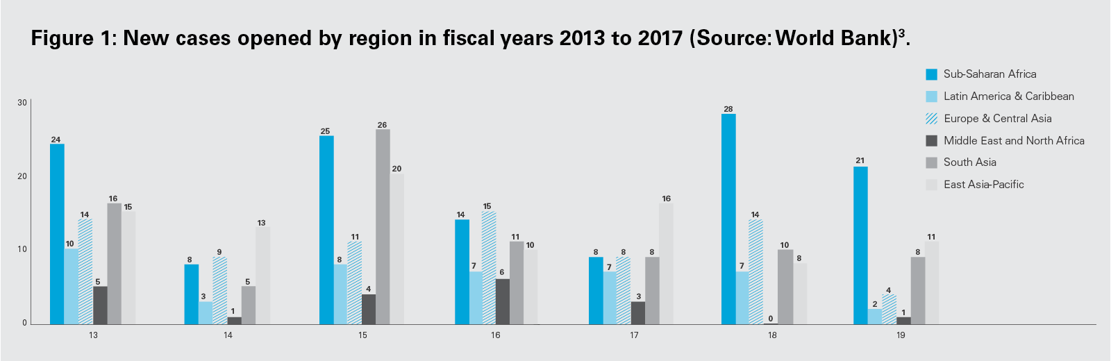 Figure 1: New cases opened by region in fiscal years 2013 to 2017 (PNG)