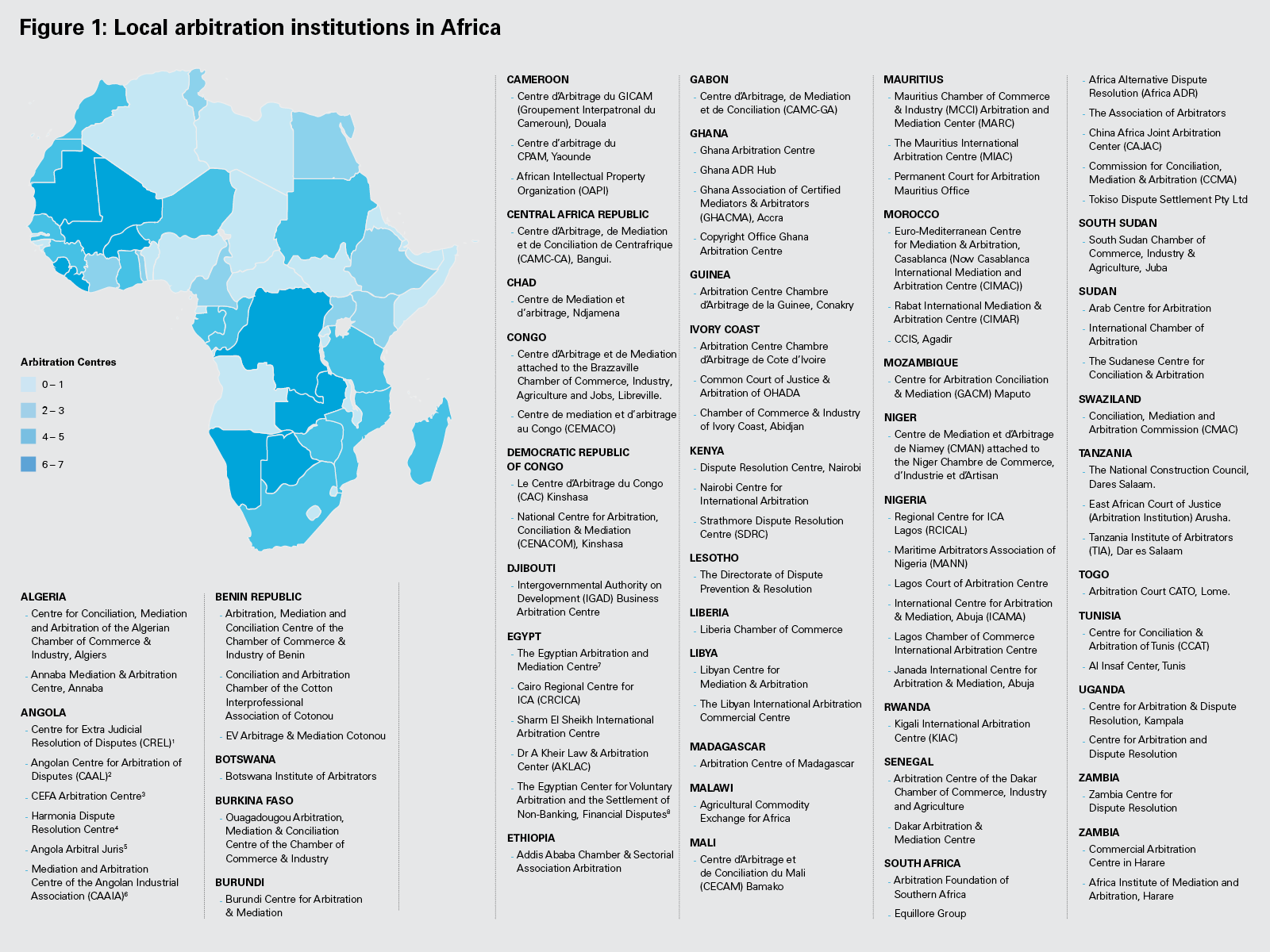 Figure 1: Local arbitration institutions in Africa (PNG)