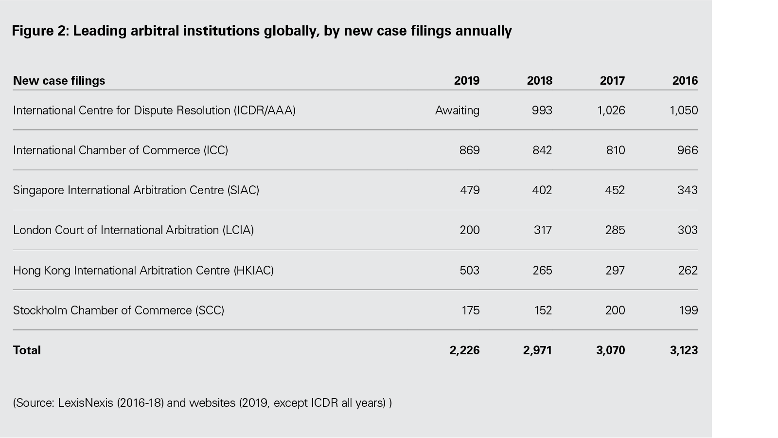 Figure 2: Leading arbitral institutions globally, by new case filings annually (PDF)