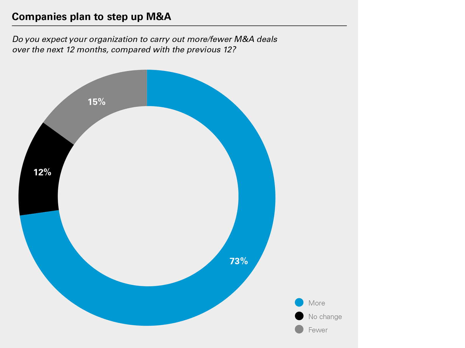 Companies plan to step up M&A