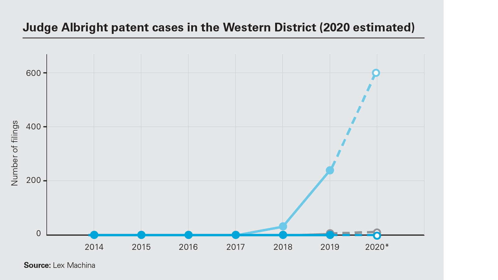Judge Albright patent cases in the Western District chart